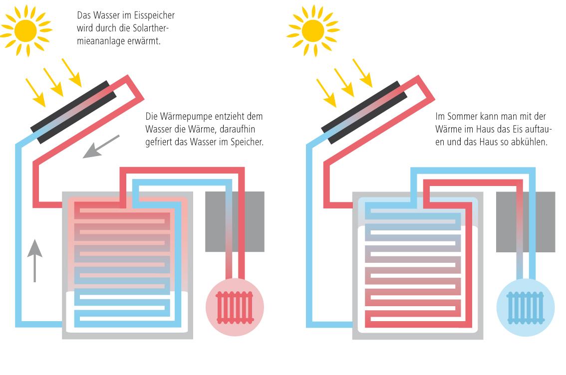 Grafik wie funktioniert ein Eisspeicher