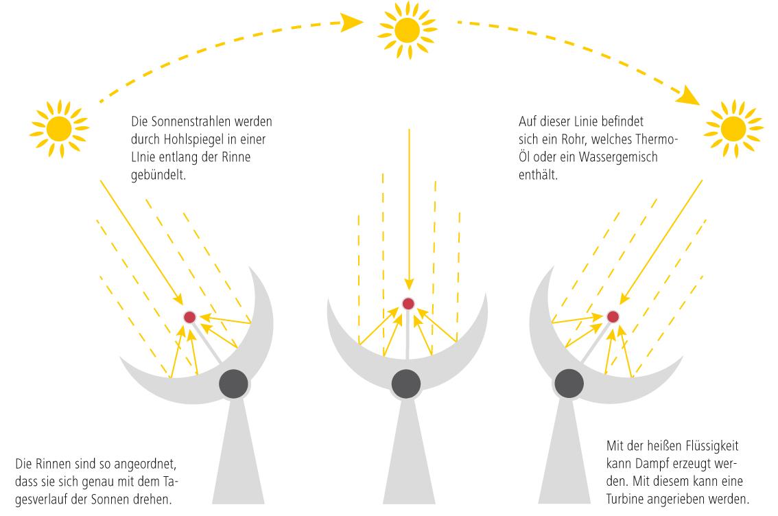 Grafik wie funktioniert eine Parabolrinne