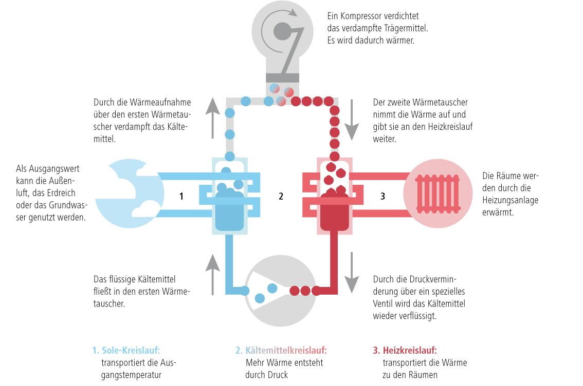 Grafik wie funktioniert eine Wärmepumpe
