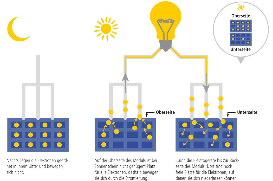 Grafik wie funktioniert Photovoltaik