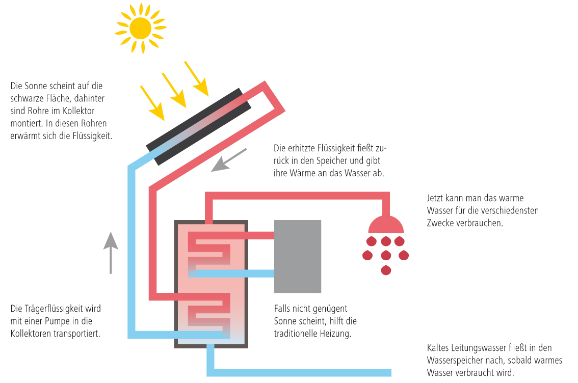 Grafik wie funktioniert Solarthermie
