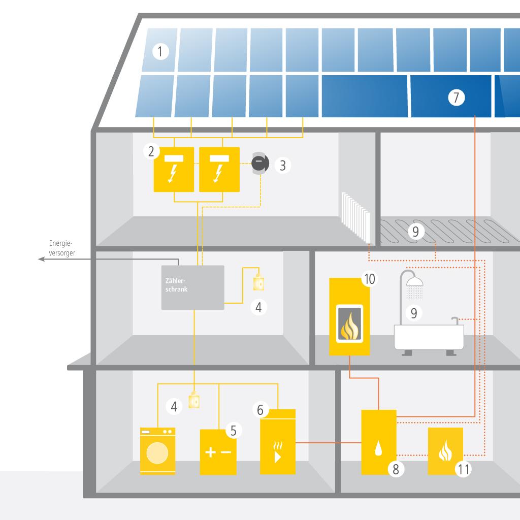 Haus der erneuerbaren Energien: so greifen die Technologien perfekt ineinander