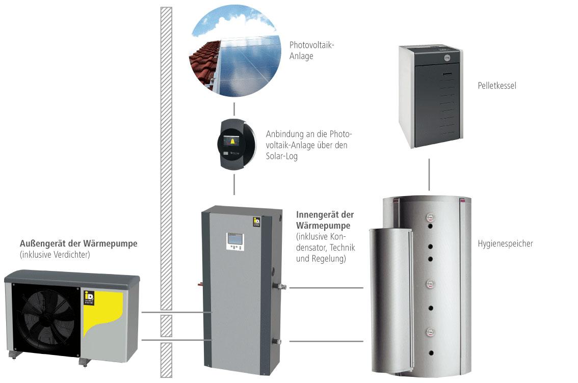 Solera Hybrid Lösung mit Split-Luftwärmepumpe, Photovoltaik, Pelletkessel und Hygienespeicher