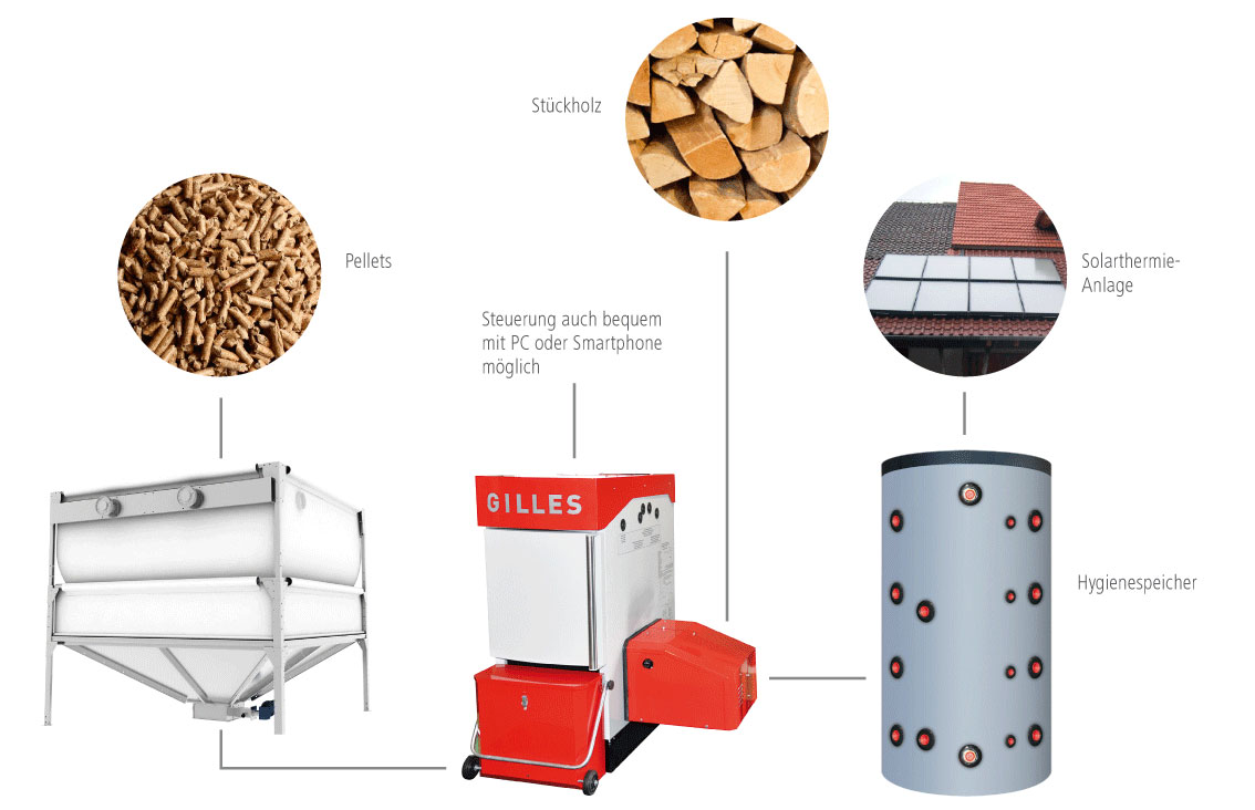 Solera Kombikessel Lösung mit Solarthermie, GeoBox und Hygienespeicher