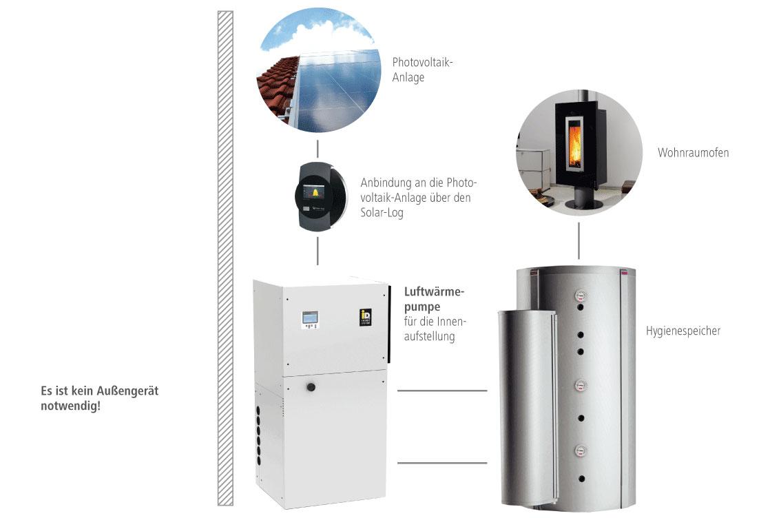 Solera Kompaktlösung für Innenaufstellung Luftwärmepumpe, Photovoltaikanlage, Hygienespeicher und Wohnraumofen