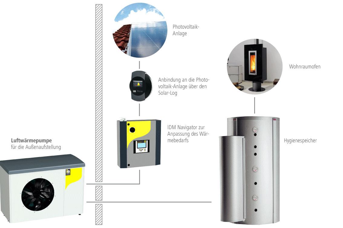 Solera Lösung für Mehrfamilienhäuser und Gewerbeimmobilien mit Luftwärmepumpe zur Außenaufstellung, Photovoltaikanlage und Hygienespeicher