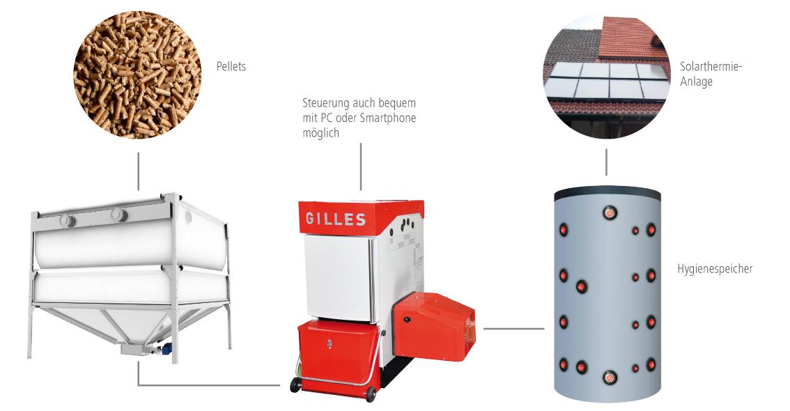 Solera Pelletkessel Lösung mit Solarthermie, GeoBox und Hygienespeicher