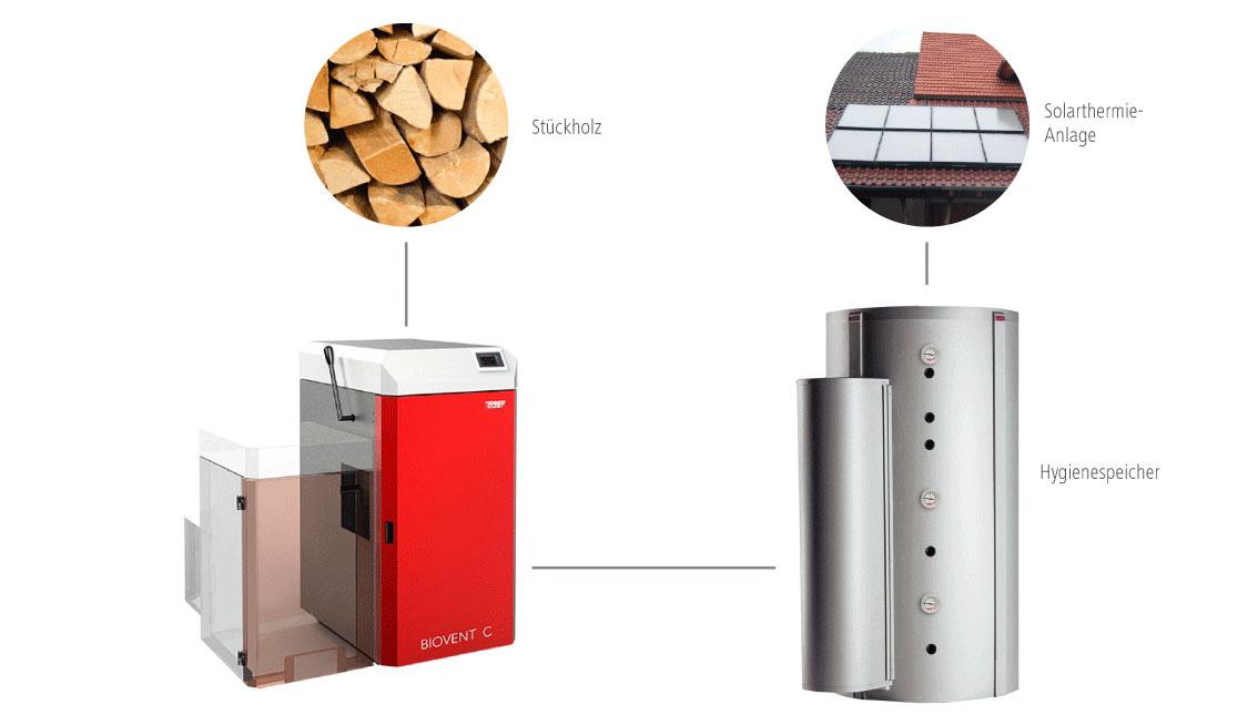 Solera Scheitholzkessel Lösung mit Solarthermie und Hygienespeicher