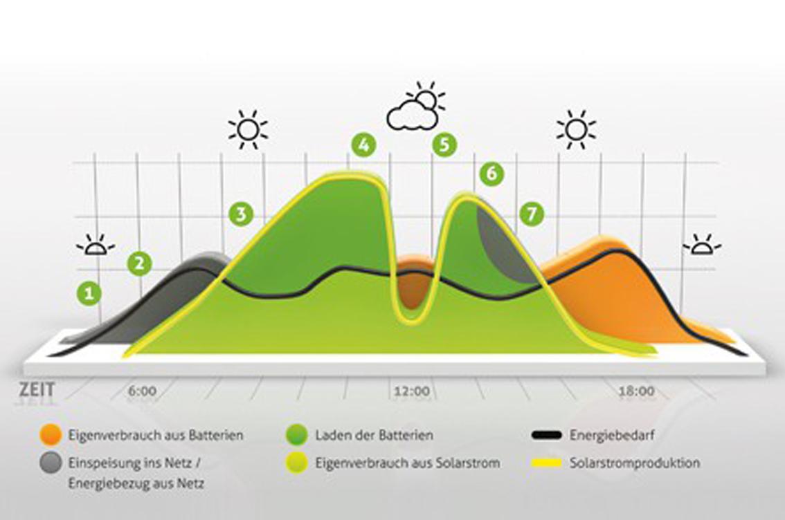 Grafik Eigenverbrauch mit Batteriespeicher