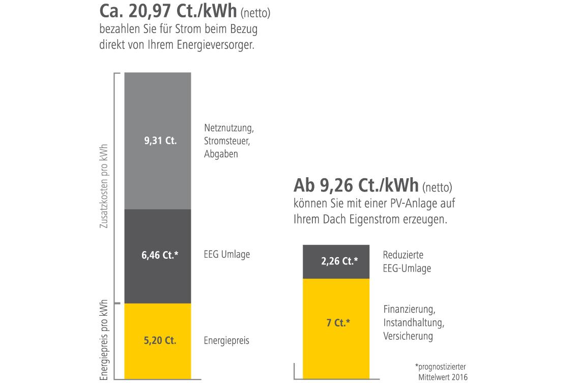 Strompreise für Gewerbe ohne Pv im Vergleich mit PV