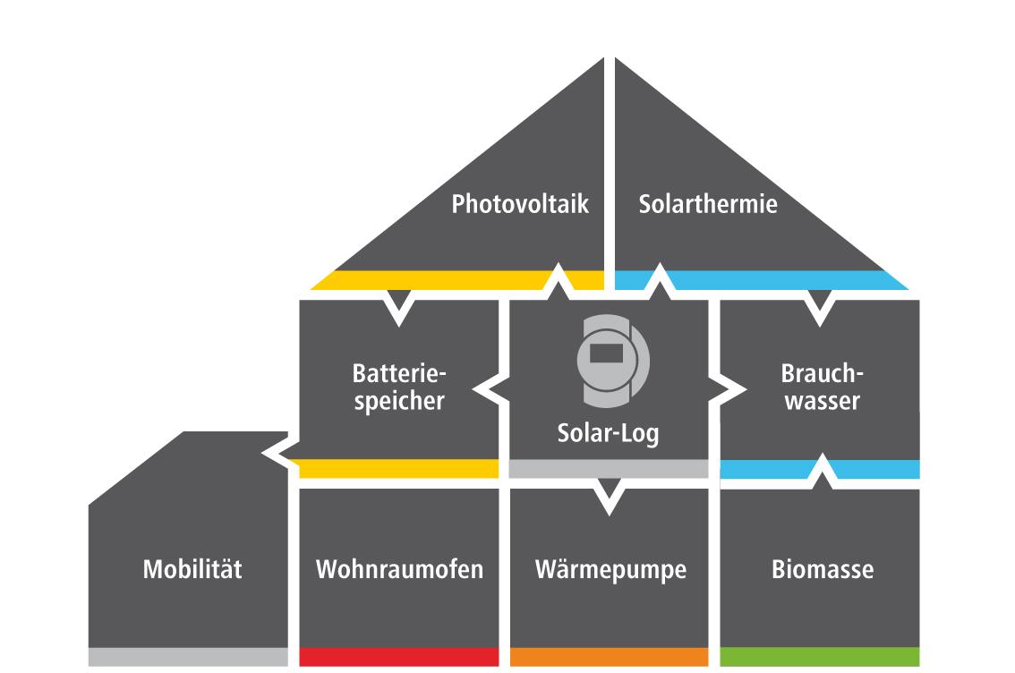 Solera Systemintegrator Portfolio Puzzle