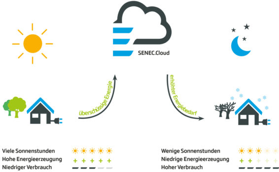 SENEC Cloud